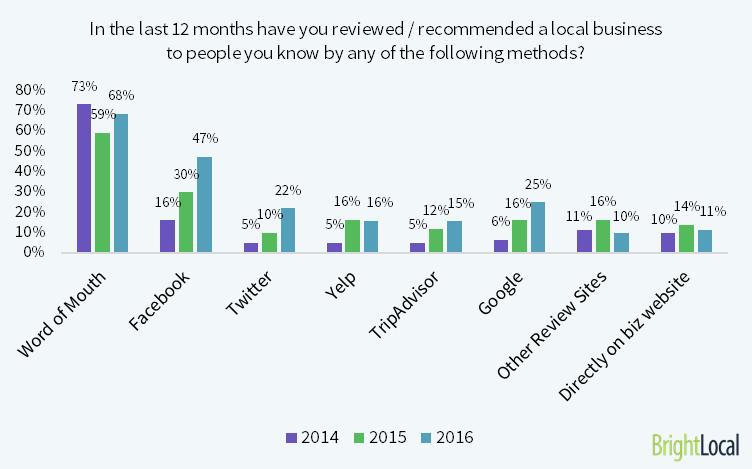facebook-reviews-graph